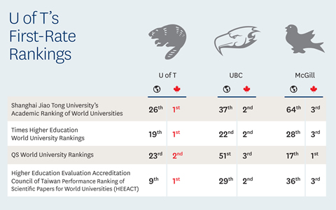 U of T's First-Rate Rankings