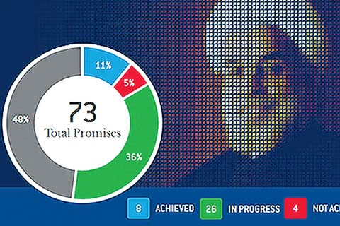 The Rouhani Meter compares the promises made by the president of Iran to his action. Image: Rouhanimeter.com