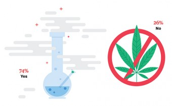 Illustration of a chemistry beaker with a rod and smoke escaping at the top (left) and marijuana leaves inside a warning symbol (right)