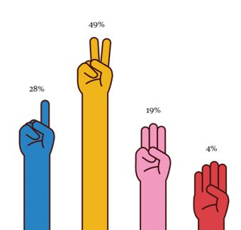 Illustration of four hands holding up from 1 to 4 fingers with a percentage above each hand (1 finger - 28%, 2 fingers - 49%, 3 fingers - 19%, 4 fingers - 4%)