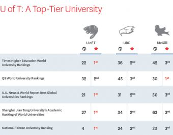 A table comparing the rankings of U of T, UBC and McGill internationally and within Canada