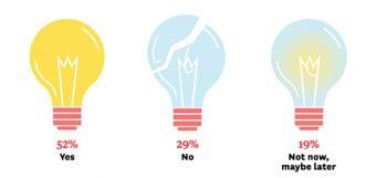 """From left: Lit light bulb (""""52%, yes""""), broken light bulb (""""29%, no""""), dimmed light bulb (""""19%, not now, maybe later"""")"""