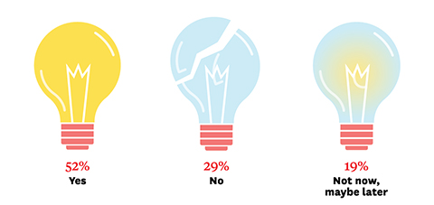 "From left: Lit light bulb (""52%, yes""), broken light bulb (""29%, no""), dimmed light bulb (""19%, not now, maybe later"")"