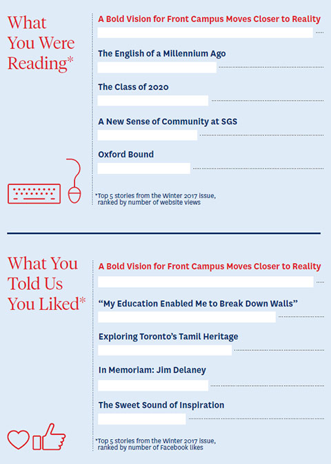 Infographic of top 5 stories from the Winter 2017 issue, ranked by number of website views at the top and by number of Facebook likes on the bottom
