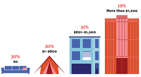 Illustration of a couch (30%, $0), tent (20%, $1-$800), house (31%, $801-$1,200) and condominium (19%, More than $1,200)