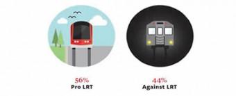 Pro LRT 56 percent, Against LRT 44 percent