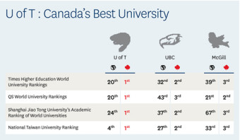 U of T outranked UBC and McGill on all major international rankings in 2014