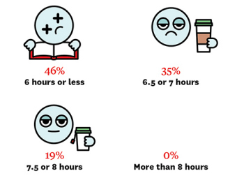 Infographic: 6 hours of less: 46%; 6.5 or 7 hours: 35%; 7.5 or 8 hours: 19%; More than 8 hours: 0%;