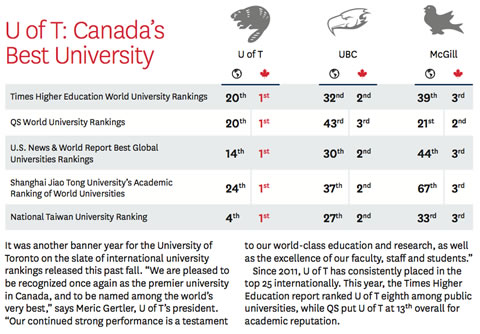 Table: U of T ranks 1st in all categories for Canadian universities.