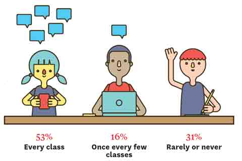 Infographic: 53% Every class; 16% Once every few classes; 31% Rarely or never.