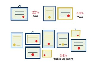 Infographics: how many degrees do you plan to get? - 22% One; 44% Two; 34% Three or more