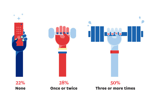 Infographic - How often do you exercise? 22%: none, 28%: once or twice, 50%: three or more times