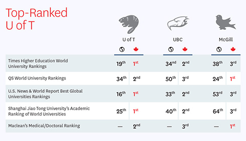 Table of university rankings for U of T, UBC and McGill