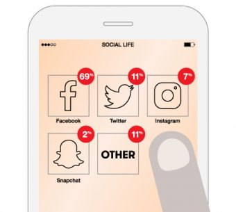 Illustration of a cell phone with social media icons and percentages: Facebook - 69%, Twitter - 11%, Instagram - 7%, Snapchat - 2%, Other - 11%