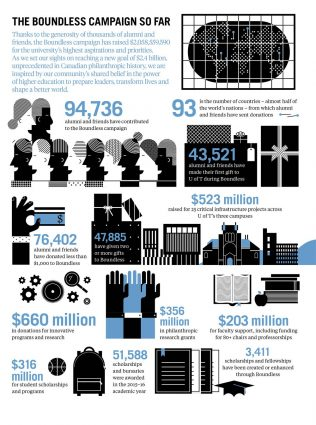 Infographic by The Office of Gilbert Li.