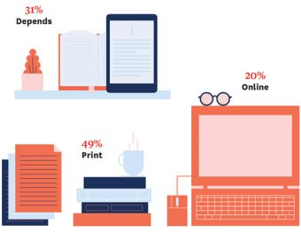Illustration of a book and e-reader (31% Depends), stack of books with a mug of coffee on top and paper notes (49% Print), and a laptop with a pair of glasses on top (20% Online)