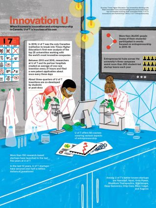 Infographic illustrating three U of T researchers looking through microscopes in a lab with text about data related to entrepreneurship at U o f T