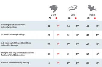 University Rankings Chart