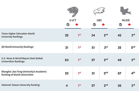 U of T is 1st in Canada in all categories. Globally, UofT ranks: 22nd in Times Higher Education World University Rankings; 31st in QS World University Rankings; 20th in U.S. News & World Report Best Global Universities Rankings; 23rd in Shanghai Jiao Tong University's Academic Ranking of World Universieies. 4th in National Taiwan University Ranking.