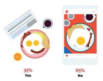 Illustration of a newspaper, plate of breakfast and coffee on the left (35% yes) and a cellphone showing a picture of a plate of breakfast and coffee on the right (65% no).