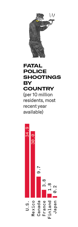 Illustration of police shooting a gun on top, and at the bottom a chart of fatal police shootings by country (per 10 million residents, most recent year available): US - 34.9%, Mexico - 30%, Canada - 9.7%, France - 3.8%, Finland - 1.8%, Japan - 0.2%